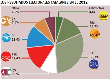 13i15 LV Elecciones catalanas noviembre 2012
