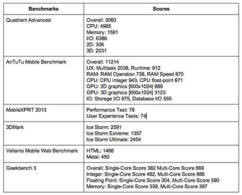 ผลการวัดประสิทธิภาพของ Samsung Galaxy Tab 3 Lite 3G