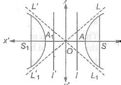 CBSE Class 11 Maths Notes Hyperbola