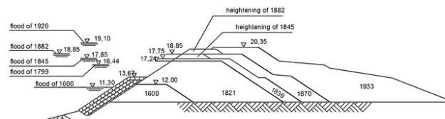 Fig. 2. Historical evolution of the high water levels (left) and levees (right) in the Adige River at Masi (Italy) between 1600 and 1933 (after Da Deppo et al., 2004).