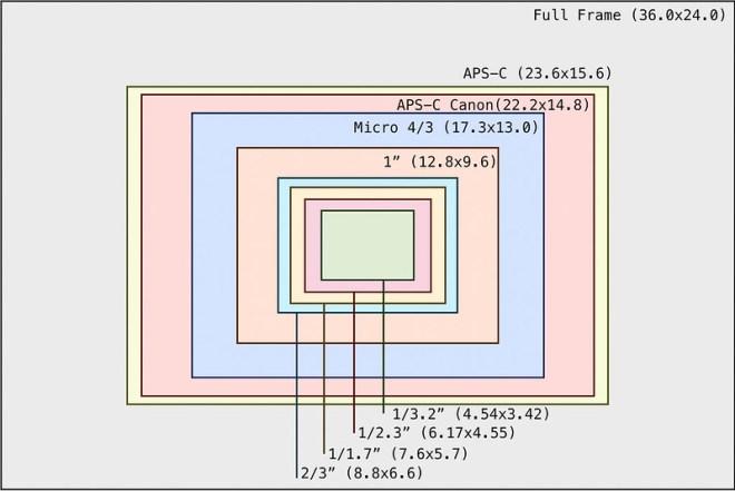 sensor_size
