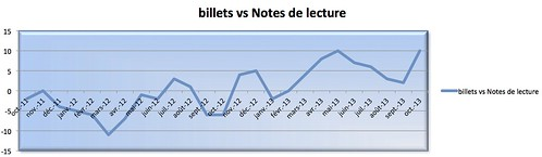 Stats billets vs Note de lecture