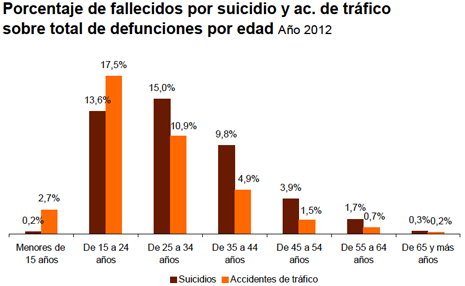 14a31 INE Estadísticas suicidio y accidentes tráfico 2012