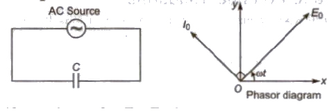 CBSE Class 12 Physics Notes : Alternating Currents