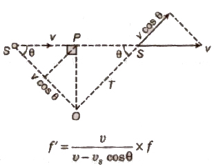 CBSE Class 11 Physics Notes : Waves and Sound