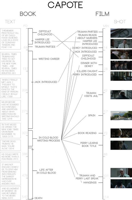 Analysis of the Films In Cold Blood, Capote, and their