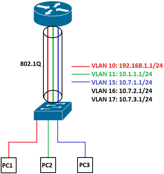 Configuring VLANs on pfSense | HIGHLNK
