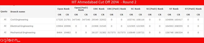 IIIT Ahmedabad Cut Off 2014 - Institute of Infrastructure, Technology, Research and Management