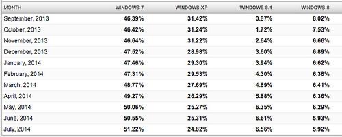 Windows 8/8.1 vs Windows XP vs Windows 7