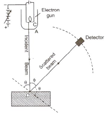 CBSE Class 12 Physics Notes : Electrons, Photons and X