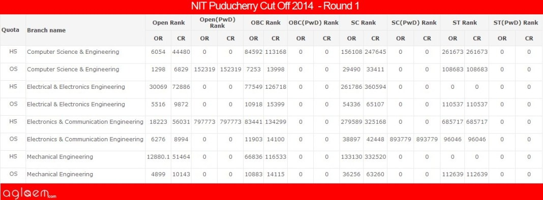 NIT Puducherry Cut Off 2014 - National Institute of Technology