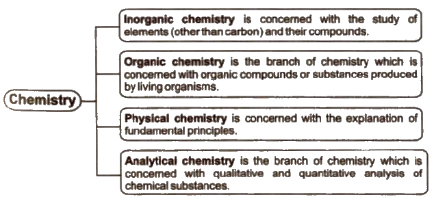 CBSE Class 11 Chemistry Notes : Basic Concepts of Chemistry