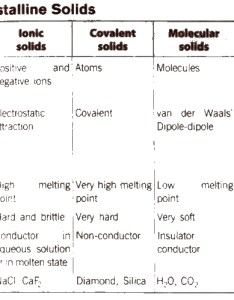 They undergo irregular cleavage when cut also cbse class chemistry notes the solid state aglasem schools rh schoolslasem
