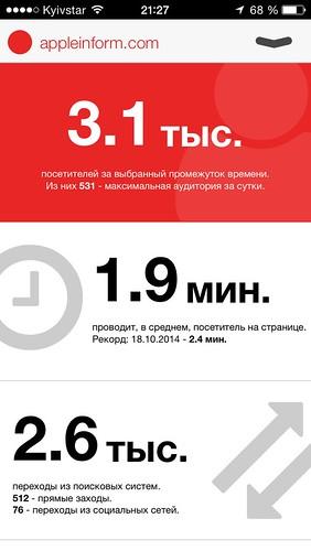 приложение Яндекс Метрика iPhone