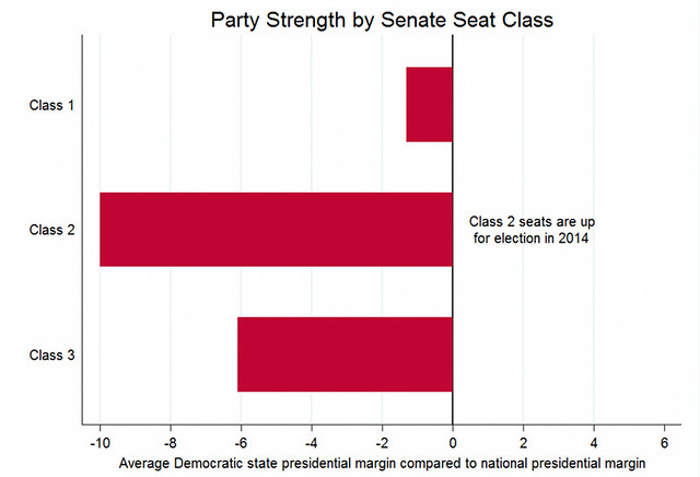 Party Strength by Senate Seat Class