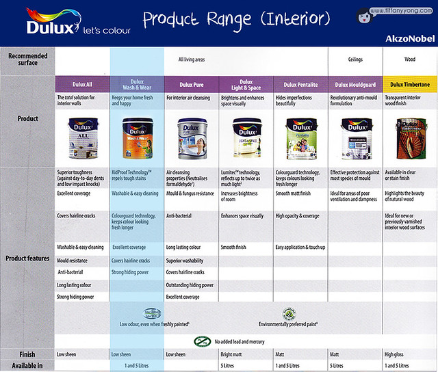 Dulux Product List