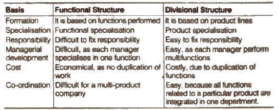 NCERT Business Studies Chapter 5 - Organising class 12