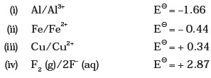 Class 11 Important Questions for Chemistry