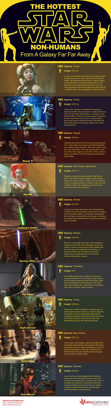 The-Hottest-Star-Wars-Non-Humans-Infographic-1