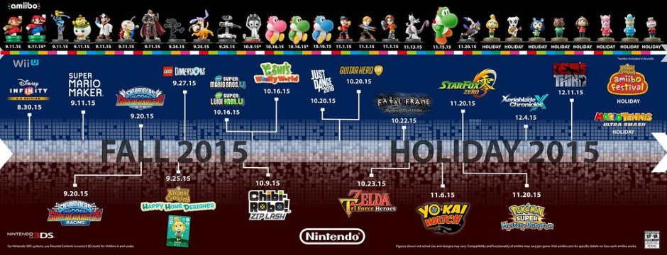 Nintendo Confirms Wii U and 3DS Lineups for Fall / Holiday 2015