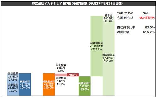 株式会社VASILY 第7期 貸借対照表(平成27年8月31日現在)