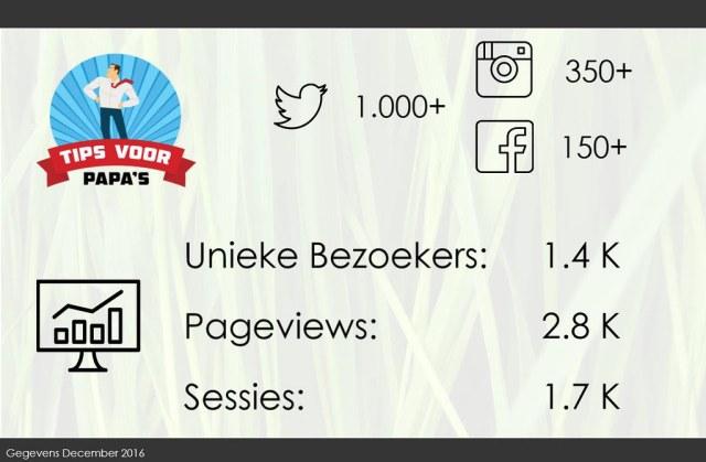 infographic tips voor papa's blog statistieken twitter facebook instagram