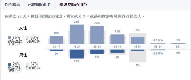 FaceBook心理測驗2