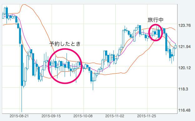 2015年米ドル円チャート