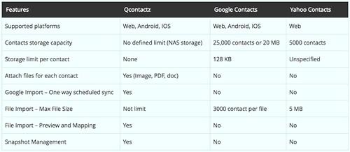 ตารางเปรียบเทียบระหว่าง Qcontactz กับ Public cloud อื่นๆ