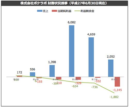 株式会社ポケラボ 第8期 財務状況推移(平成27年6月30日現在)