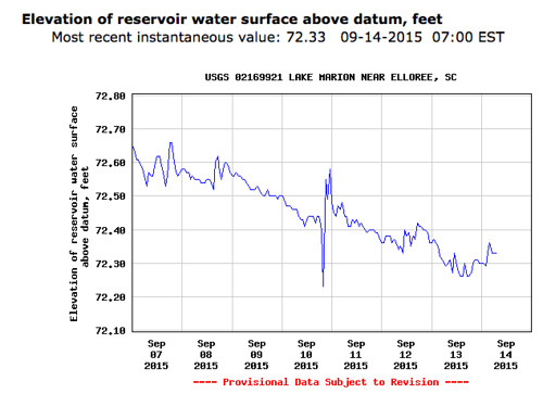 Lake Marion Water Level