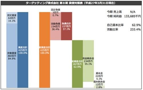 ターゲッティング株式会社 貸借対照表(平成27年3月31日現在)