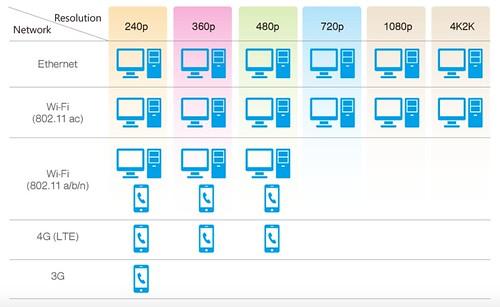 ความสามารถในการทำ Transcoding เพื่อ Streaming ไปยังอุปกรณ์ต่างๆ ของ QNAP TS-451A