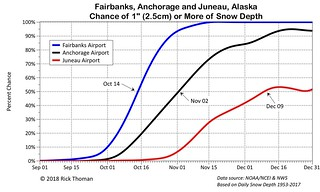 Snow probabilities by date for Juneau, Anchorage, and Fairbanks