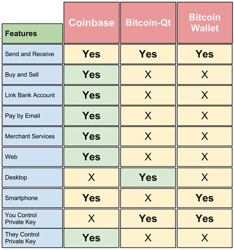 Coinbase-vs-Bitcoin-Qt-vs-Bitcoin-Wallet-640
