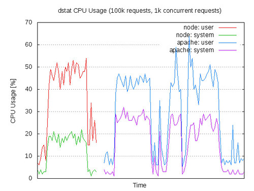 CPU Usage: node.js vs Apache/PHP in ApacheBench test - 100k requests, 1k concurrent requests