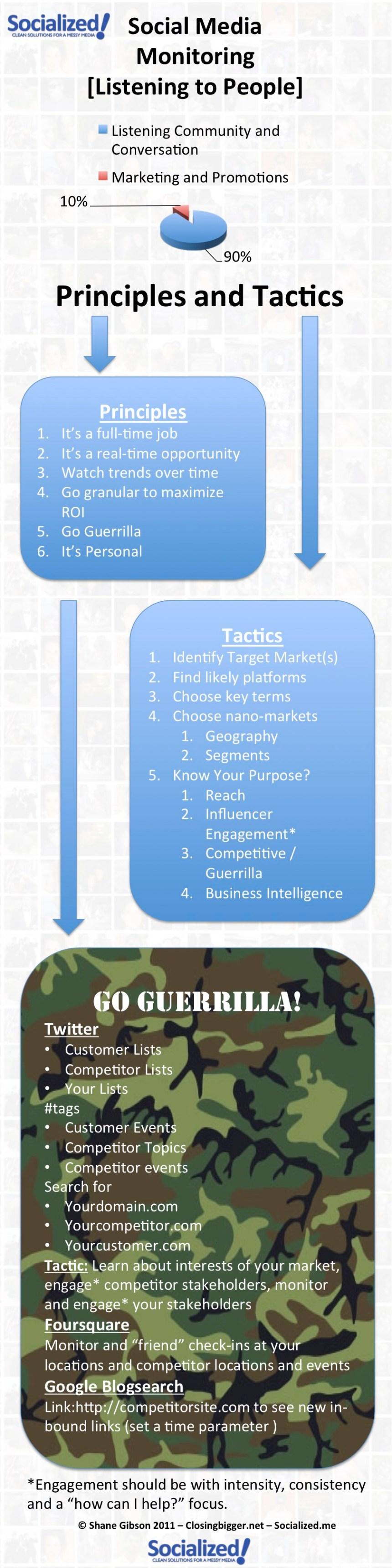 InfoGraphic Social Media Monitoring