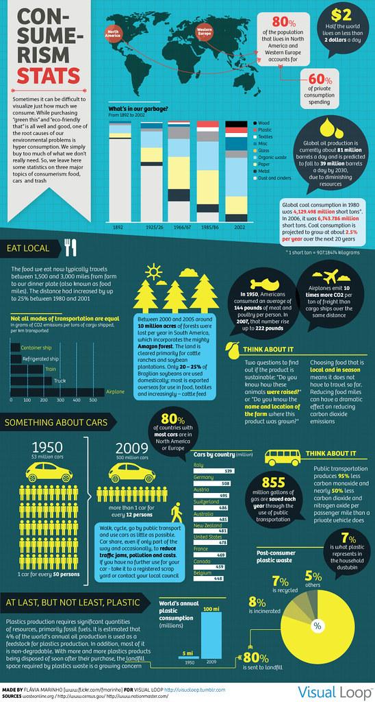 Efectos Del Consumismo #infografía Isopixel