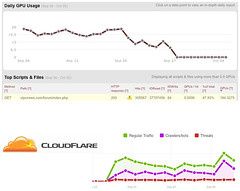 Wow! If you run a forum you need Cloudflare - ...
