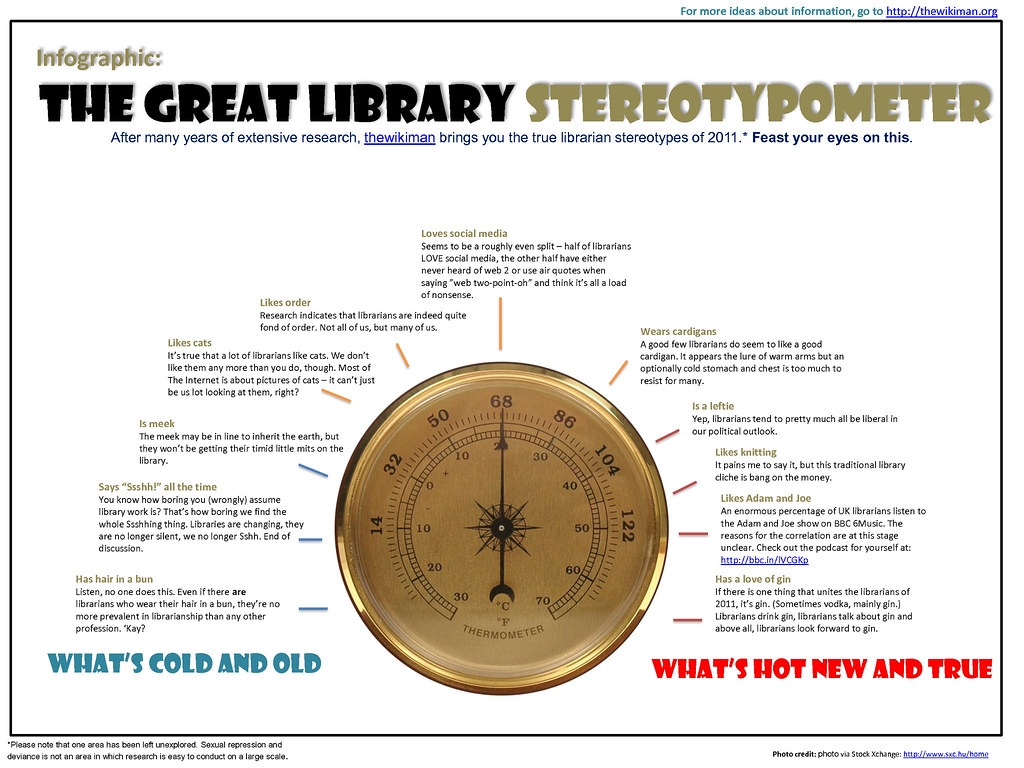 The Great Library Stereotypometer!