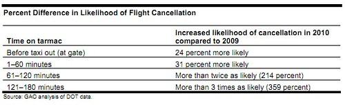 Likelihood of Cancellation 2010 vs 2009