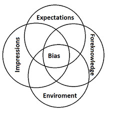 Intersection of the four aspects of a player