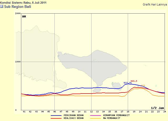 bali load curve