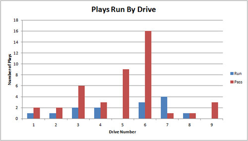 plays_by_drive