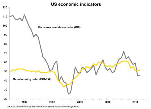 ERNST-YOUNG-US-ECONOMIC-INDICATORS-1y-1320065966MR