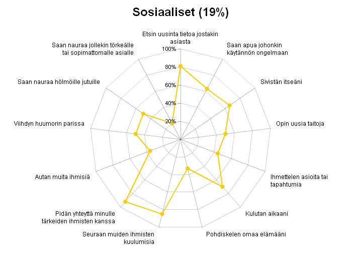 Sosiaaliset