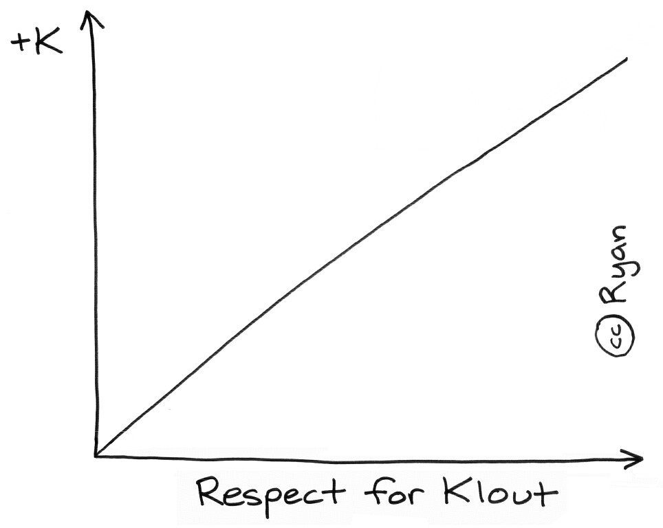 Respect for Klout