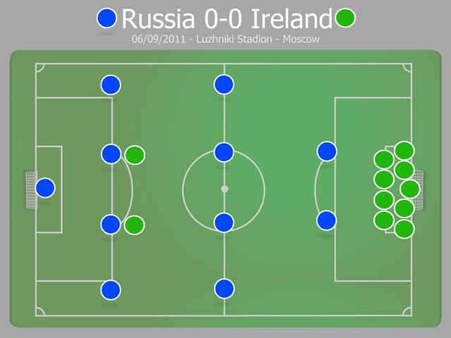 Russia -v- Ireland Tactics