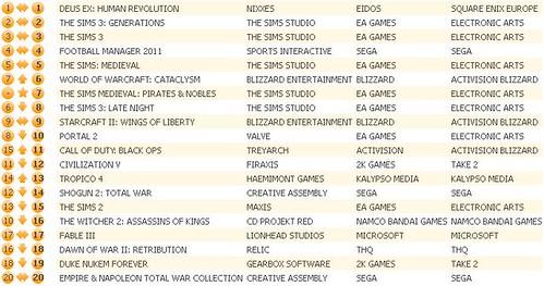 UK Charts 9-3-11