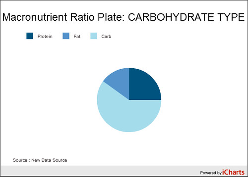 Carbohydrate_Type